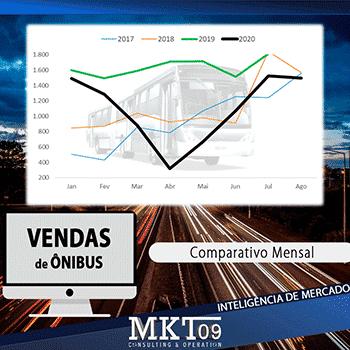 vendas ônibus brasil