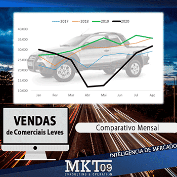 Vendas Comerciais leves;picapes;;estatisticas;volume;automotivo